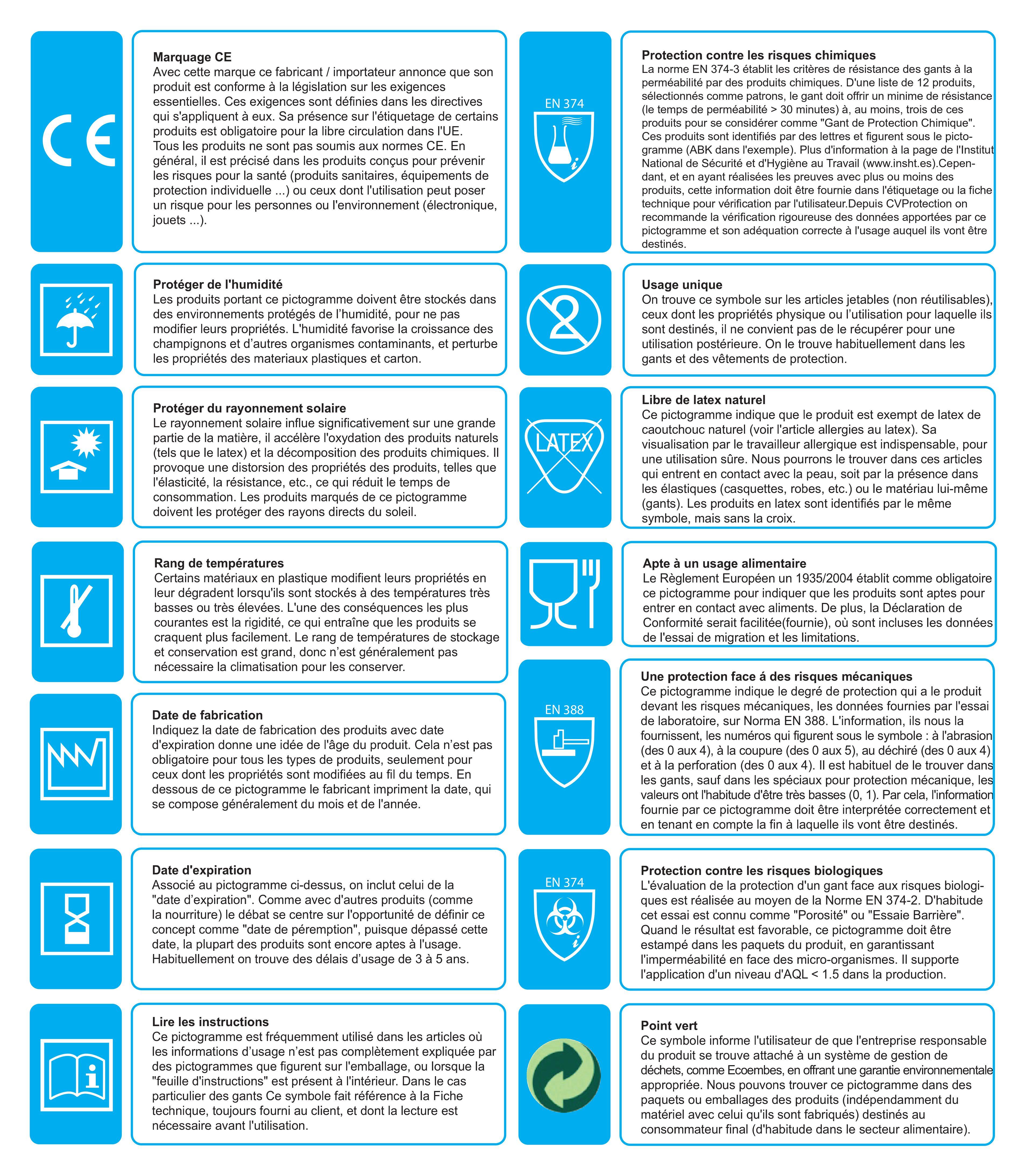pictogrammes sur letiquetage des produits